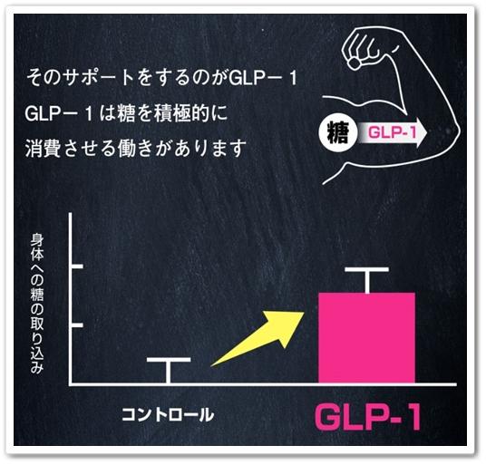 シュガリミット 口コミ 効果 糖質活用 ダイエットサプリメント Sugalimit しゅがりみっと 痩せない GLP-1