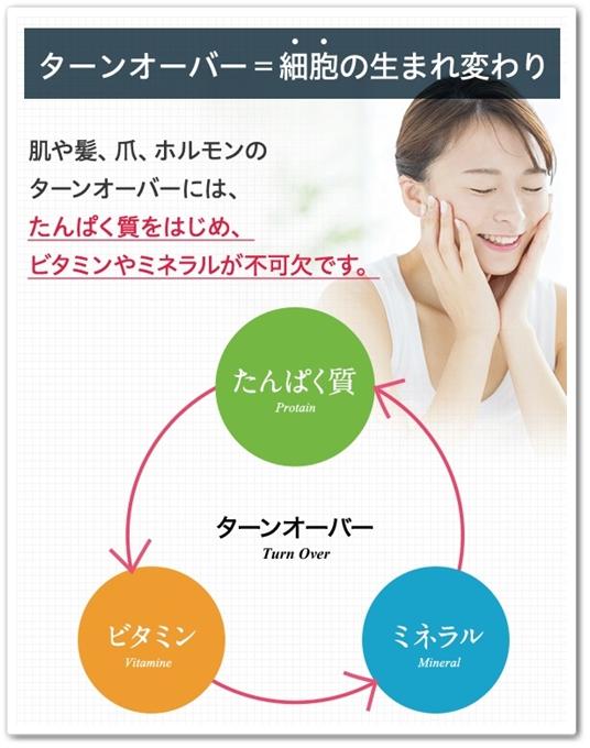 ビクル 口コミ 効果 女性用美容ソイプロテインサプリメント Bicle びくる 痩せない 通販 最安値 ブログ ターンオーバー